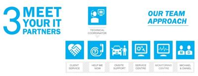 3.Meet Your I.T Partners